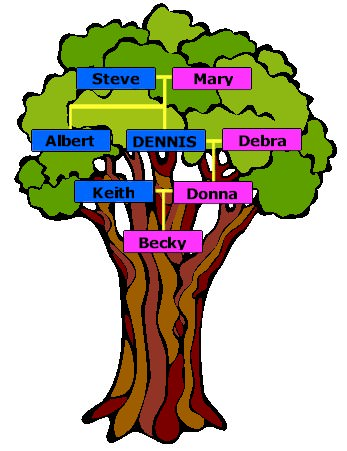 The Family Tree (El Árbol Genealógico) | Lectura en Inglés